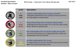 Standards Based Grading Rubric for Math Concepts